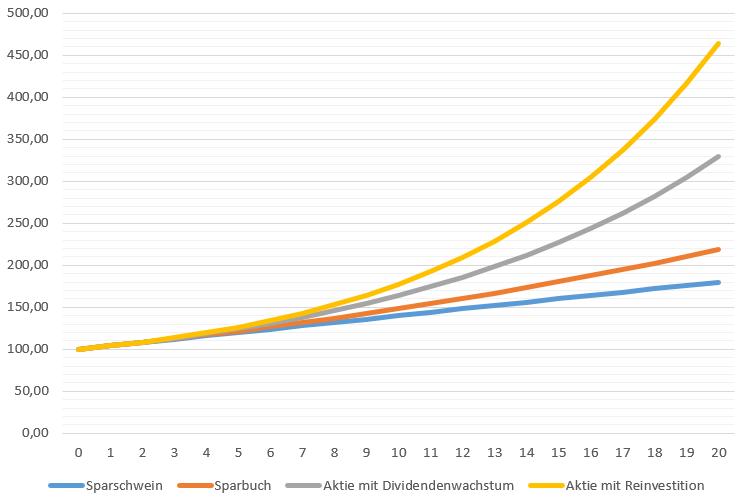 Vergleich der Rendite von verschiedenen Anlageformen