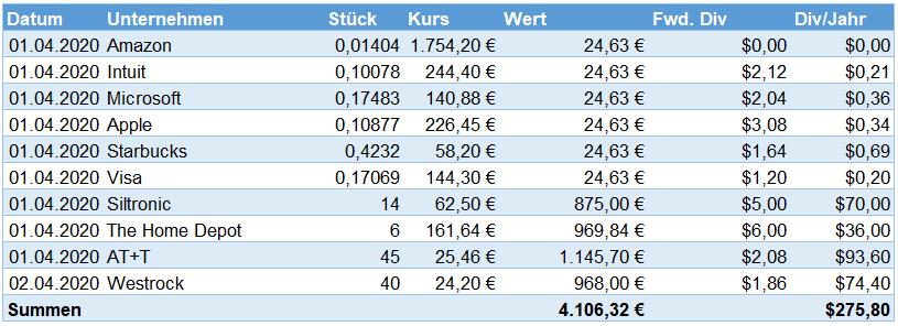 Aktienkäufe im April 2020