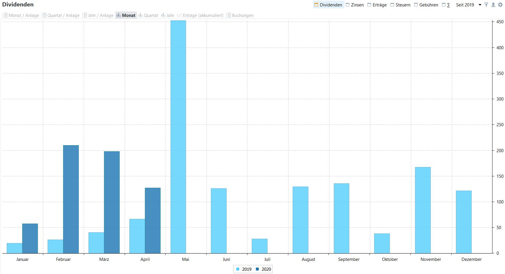 Passives Einkommen aus Dividenden im Jahresvergleich (Stand: 30.04.2020)
