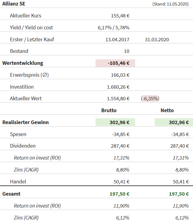 Snapshot Allianz (Stand: 11.05.2020)