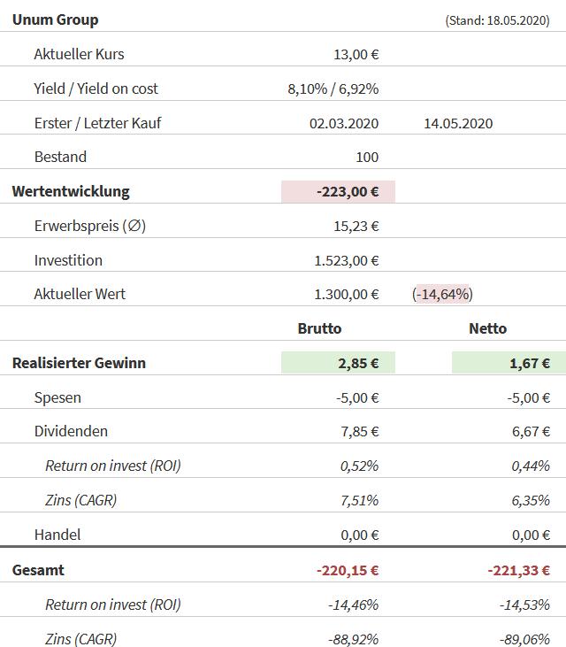 Snapshot Unum Group (Stand: 18.05.2020)