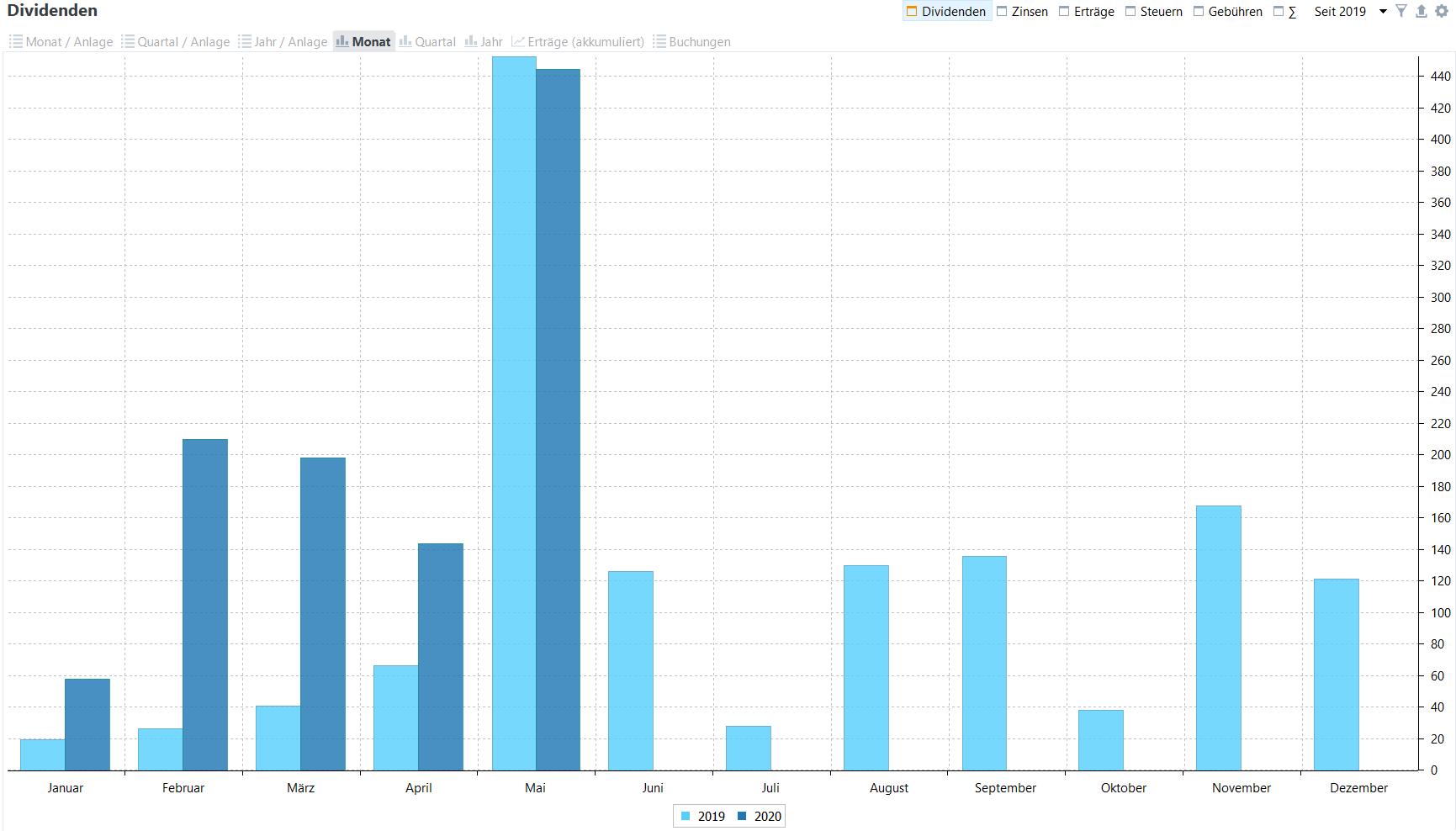 Passives Einkommen aus Dividenden im Jahresvergleich (Stand: 31.05.2020)