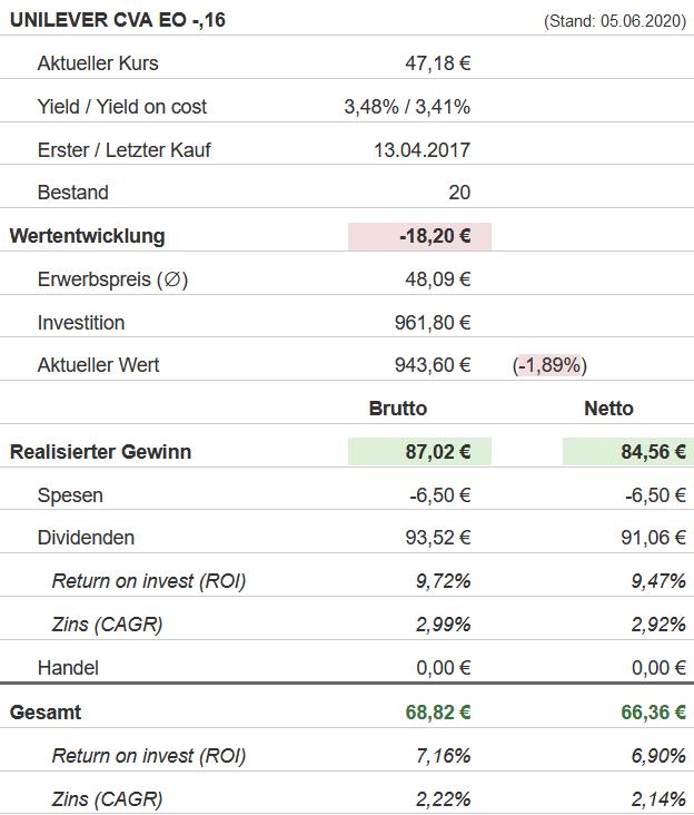 Snapshot Unilever Aktie (Stand: 05.06.2020)