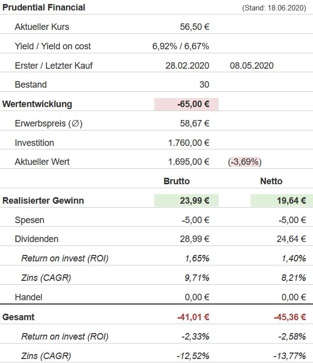 Snapshot Prudential Financial Aktie (Stand: 18.06.2020)