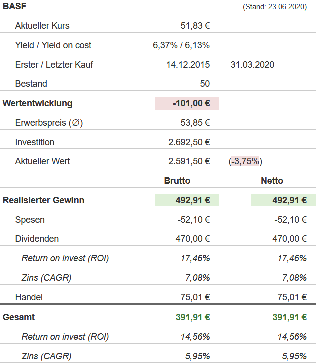 Snapshot BASF Aktie (Stand: 23.06.2020)
