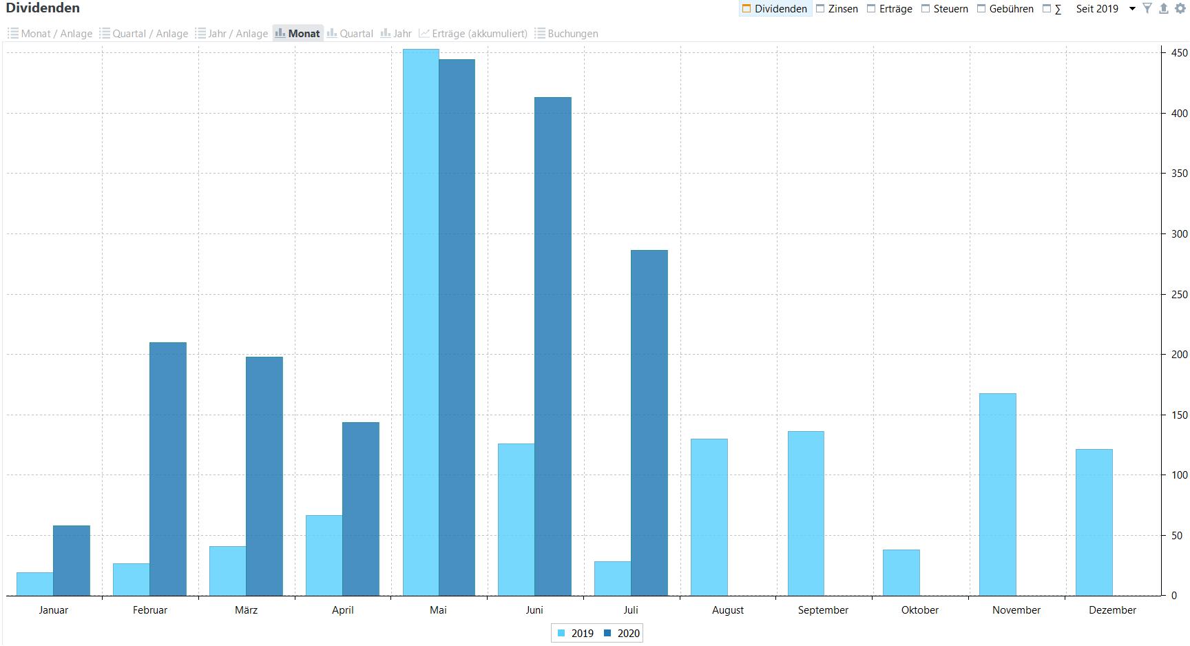 Passives Einkommen aus Dividenden im Jahresvergleich (Stand: 19.07.2020)