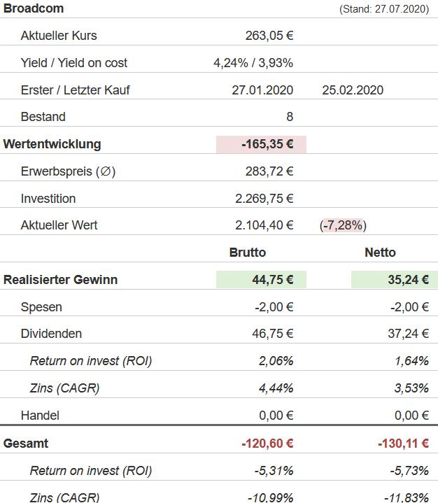 Snapshot Broadcom Aktie (Stand: 27.07.2020)