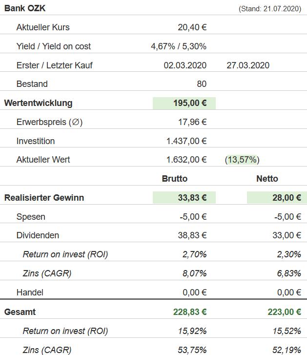 Snapshot Bank OZK Aktie (Stand: 21.07.2020)