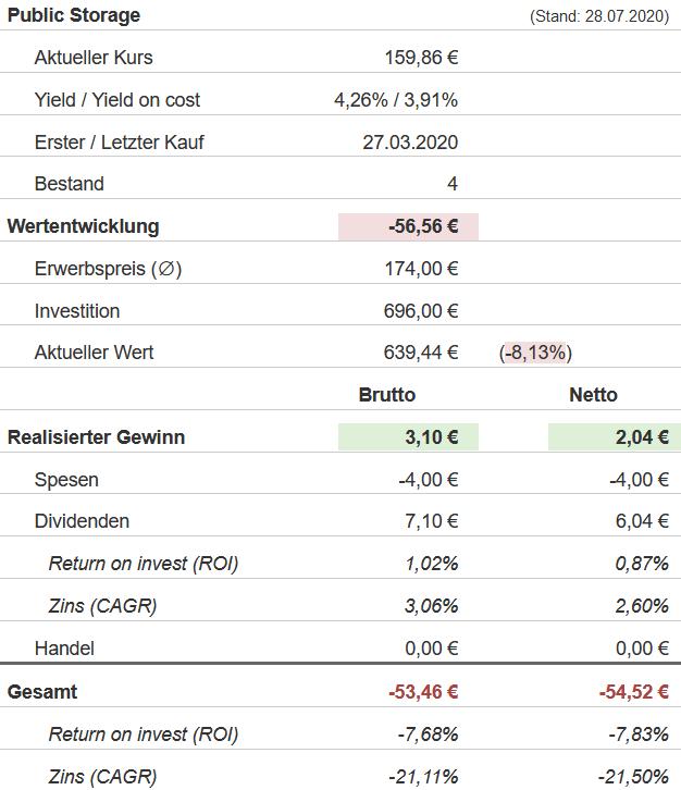 Snapshot Public Storage Aktie (Stand: 28.07.2020)