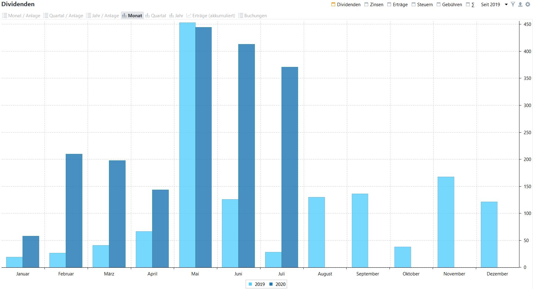 Passives Einkommen aus Dividenden im Jahresvergleich (Stand: 31.07.2020)