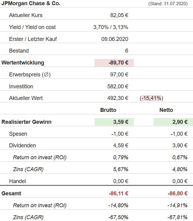 Snapshot JPMorgan Chase Aktie (Stand: 31.07.2020)