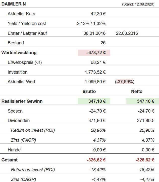 Snapshot Daimler Aktie (Stand: 12.08.2020)