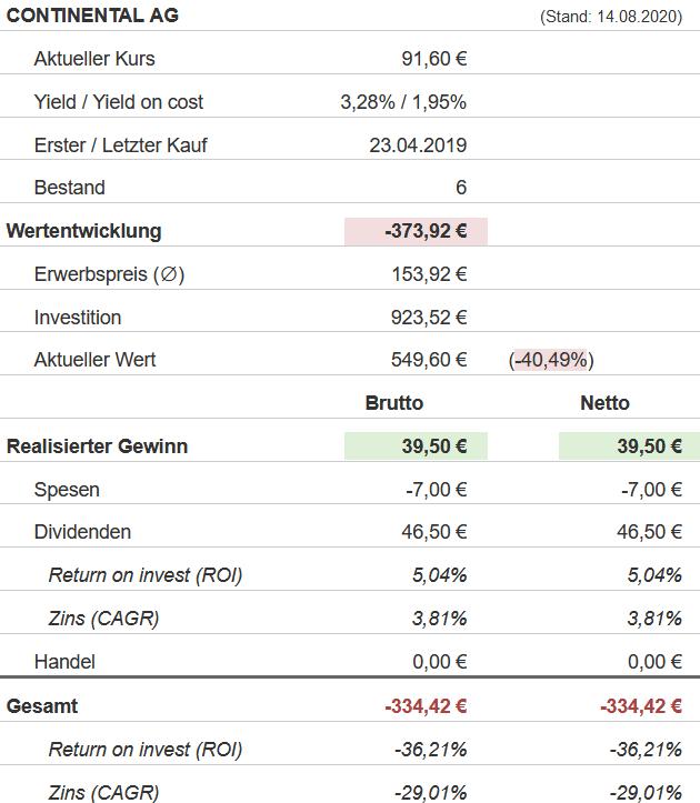 Snapshot Continental Aktie (Stand: 14.08.2020)
