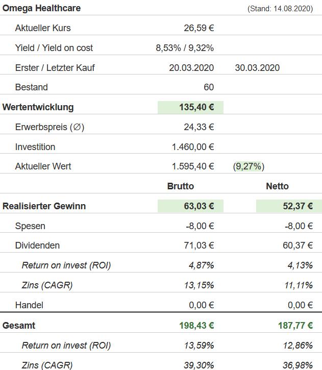 Snapshot Omega Healthcare Investors Aktie (Stand: 14.08.2020)