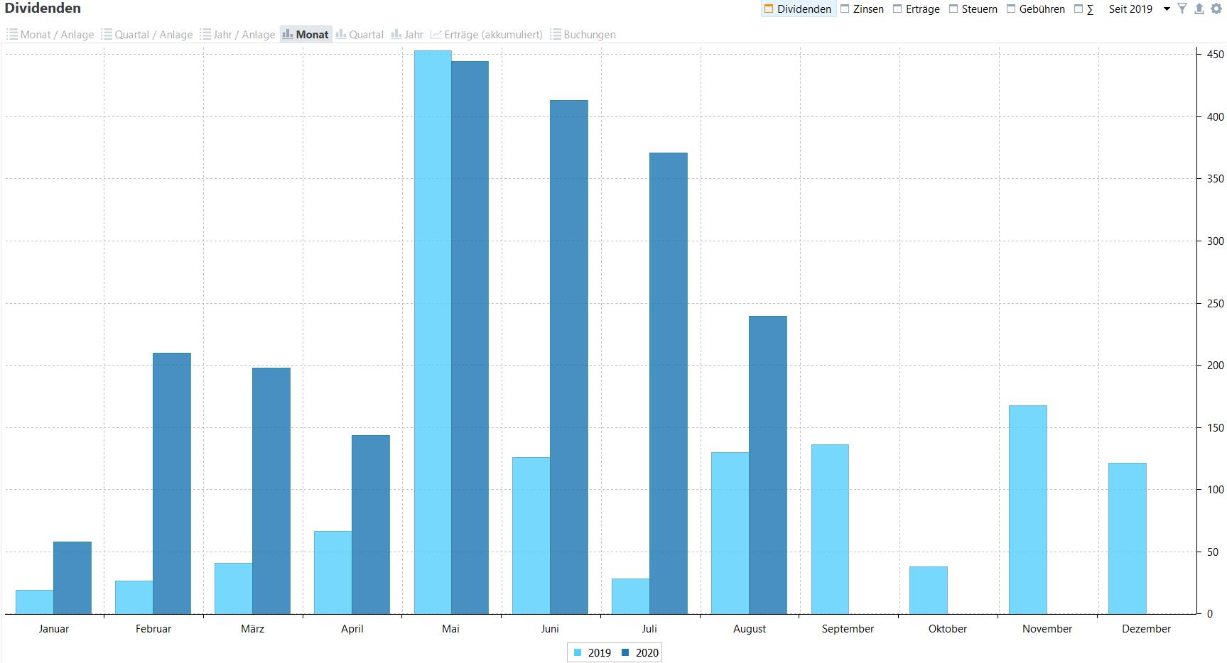 Passives Einkommen aus Dividenden im Jahresvergleich (Stand: 31.08.2020)
