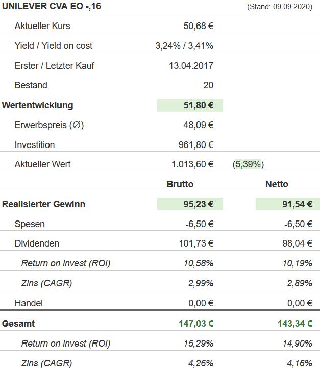 Snapshot Unilever Aktie (Stand: 09.09.2020)