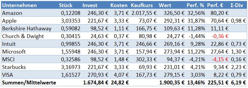 Übersicht Wachstumswerte per Sparplan