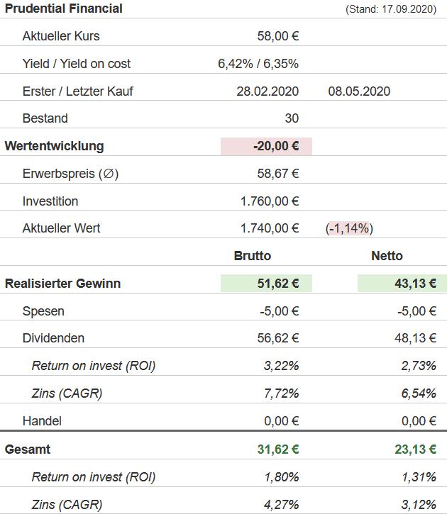 Snapshot Prudential Financial Aktie (Stand: 17.09.2020)