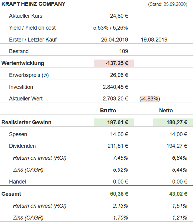 Snapshot Kraft Heinz Aktie (Stand: 25.09.2020)