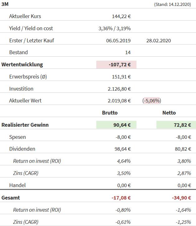 Snapshot 3M Aktie (Stand: 14.12.2020)