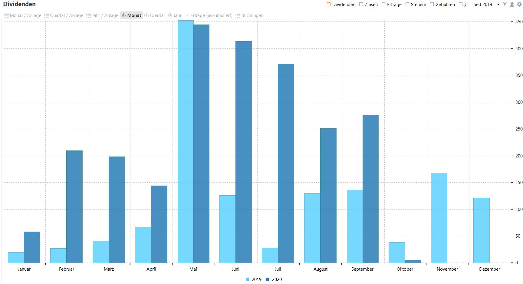 Passives Einkommen aus Dividenden im Jahresvergleich (Stand: 02.10.2020)