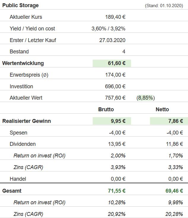 Snapshot Public Storage Aktie (Stand: 01.10.2020)