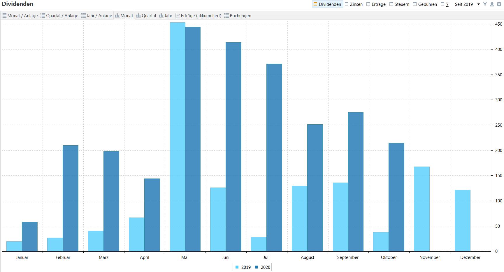 Passives Einkommen aus Dividenden im Jahresvergleich (Stand: 01.11.2020)