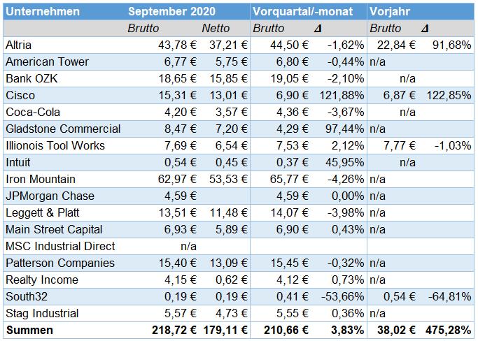Passives Einkommen aus Dividenden im Oktober 2020