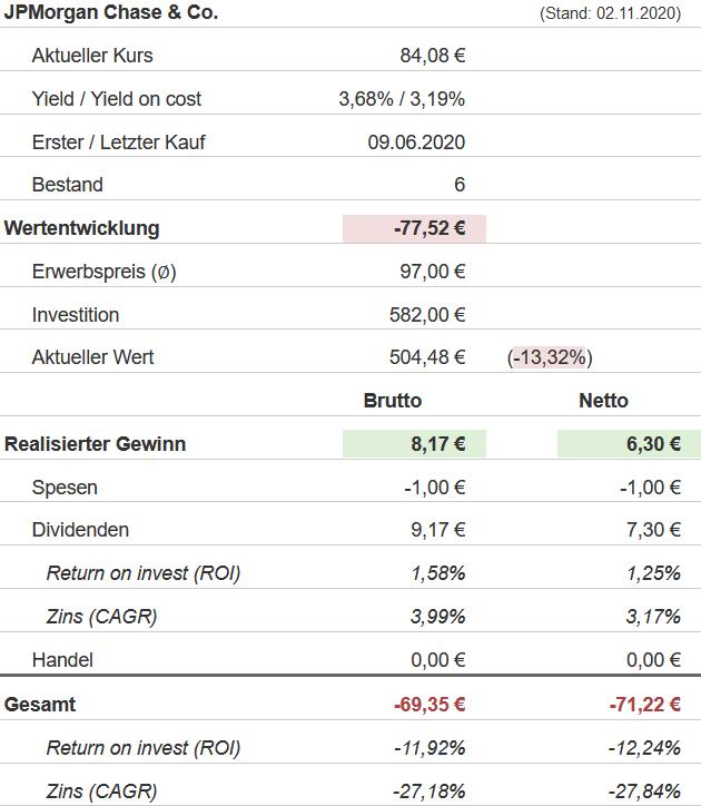 Snapshot JPMorgan Chase Aktie (Stand: 02.11.2020)