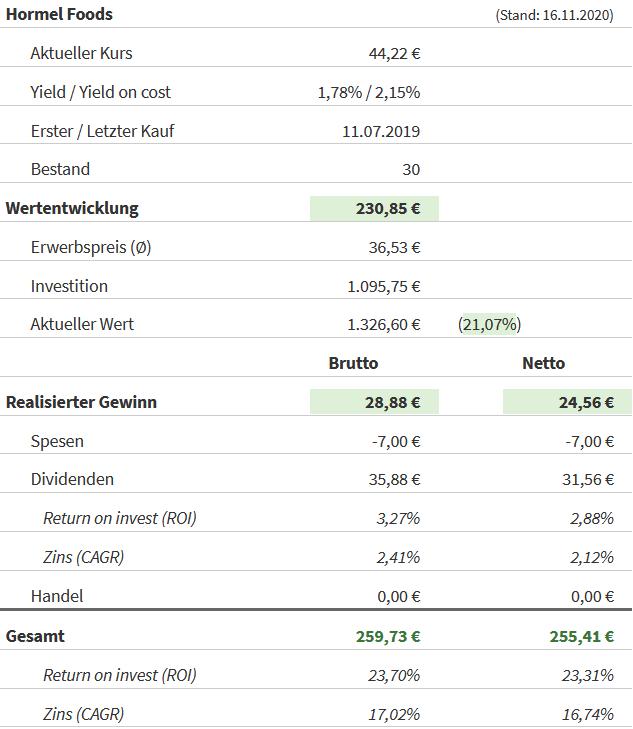 Snapshot Hormel Foods Aktie (Stand: 16.11.2020)