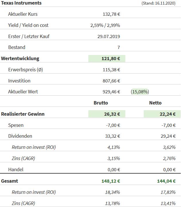 Snapshot Texas Instruments Aktie (Stand: 16.11.2020)