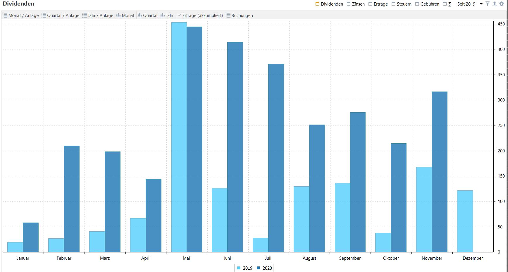 Passives Einkommen aus Dividenden im Jahresvergleich (Stand: 01.12.2020)