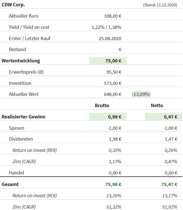Snapshot CDW Aktie (Stand: 11.12.2020)