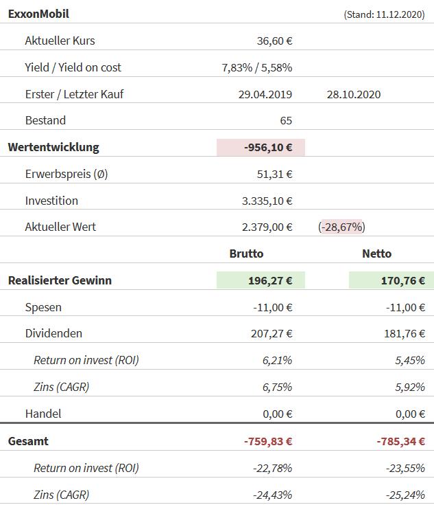 Snapshot Exxon Mobil Aktie (Stand: 11.12.2020)