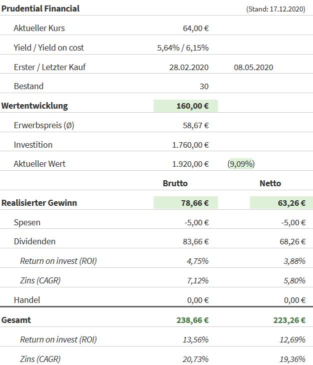 Snapshot Prudential Financial Aktie (Stand: 17.12.2020)