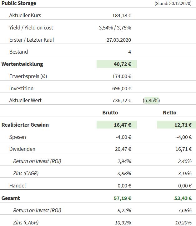 Snapshot Public Storage Aktie (Stand: 30.12.2020)