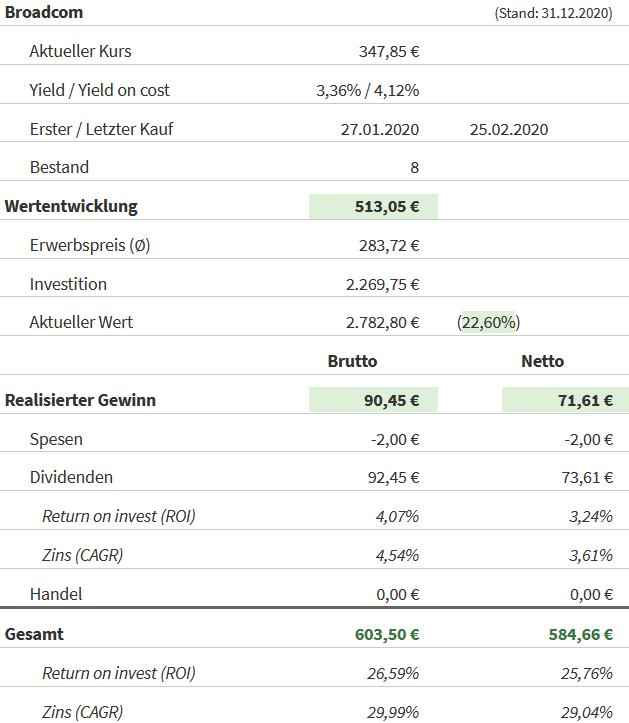 Snapshot Broadcom Aktie (Stand: 31.12.2020)