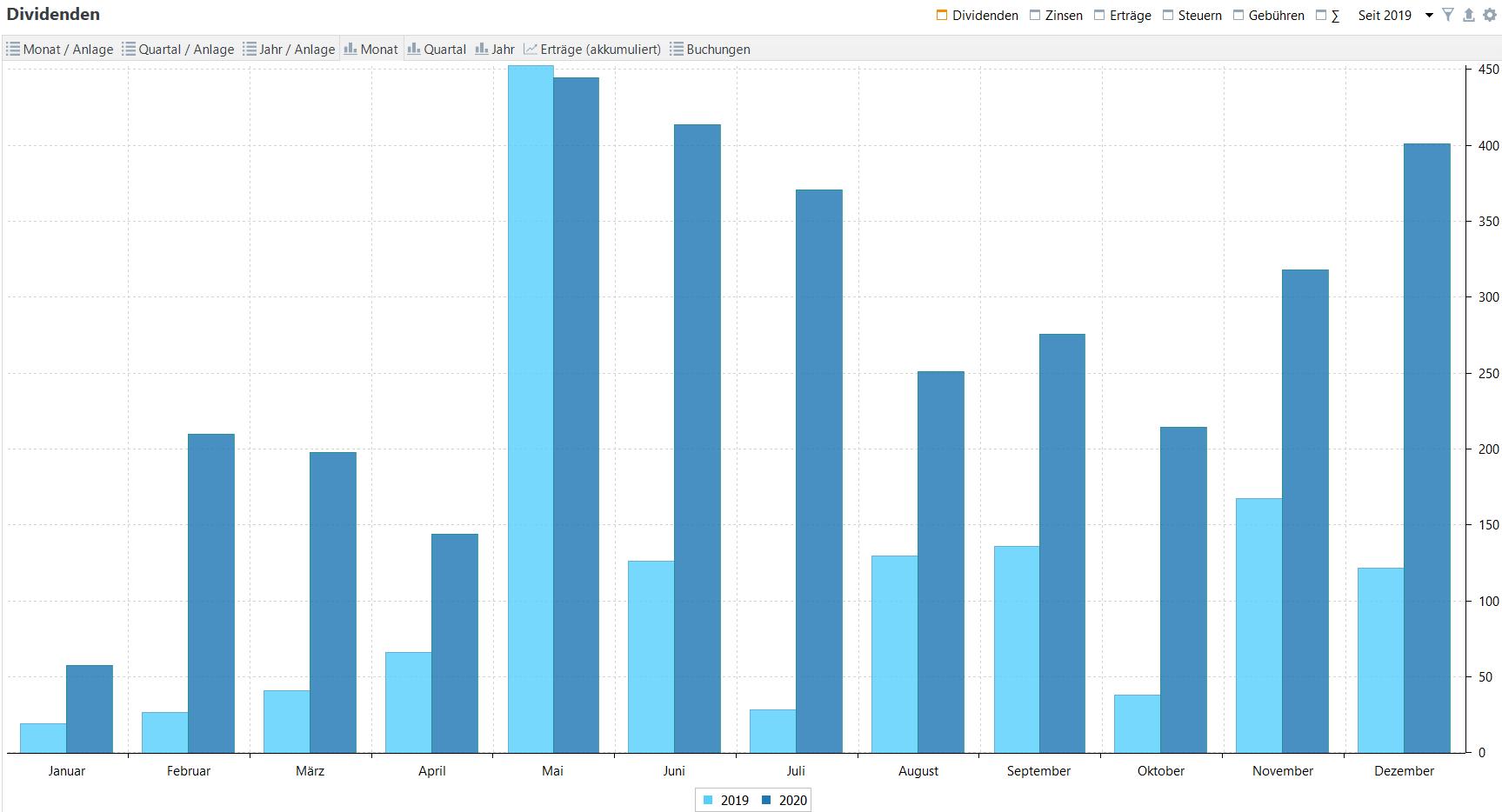 Passives Einkommen aus Dividenden im Jahresvergleich (Stand: 31.12.2020)
