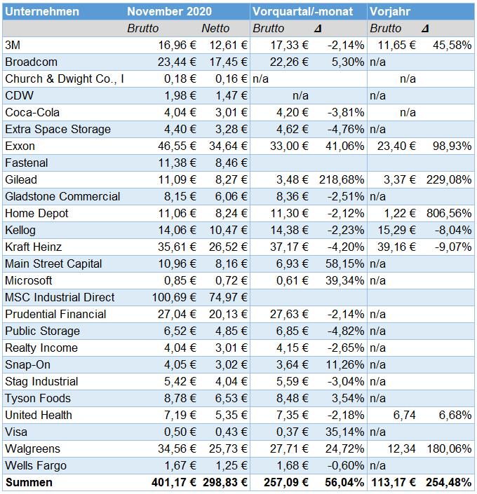 Passives Einkommen aus Dividenden im Dezember 2020