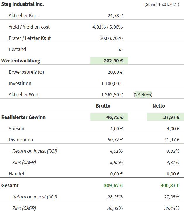 Snapshot STAG Industrial Aktie (Stand: 15.01.2021)