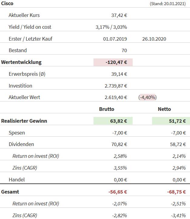 Snapshot Cisco Aktie (Stand: 21.01.2021)