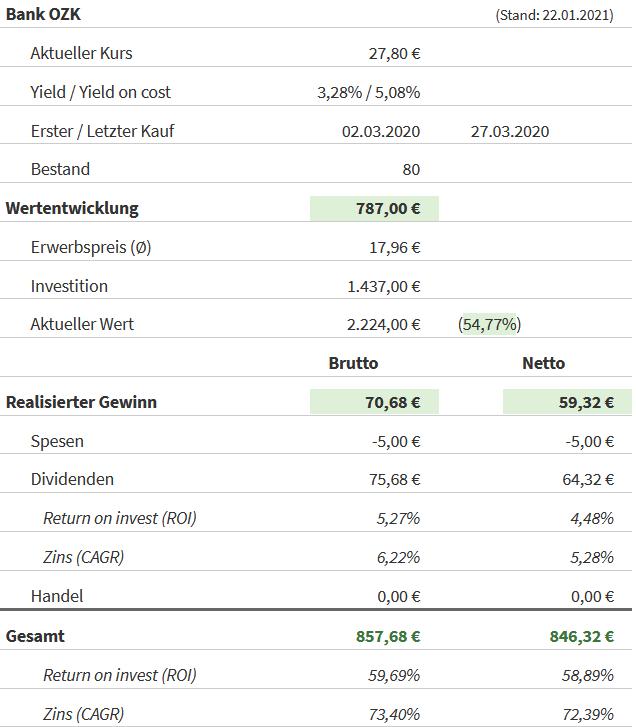 Snapshot Bank OZK Aktie (Stand: 22.01.2021)