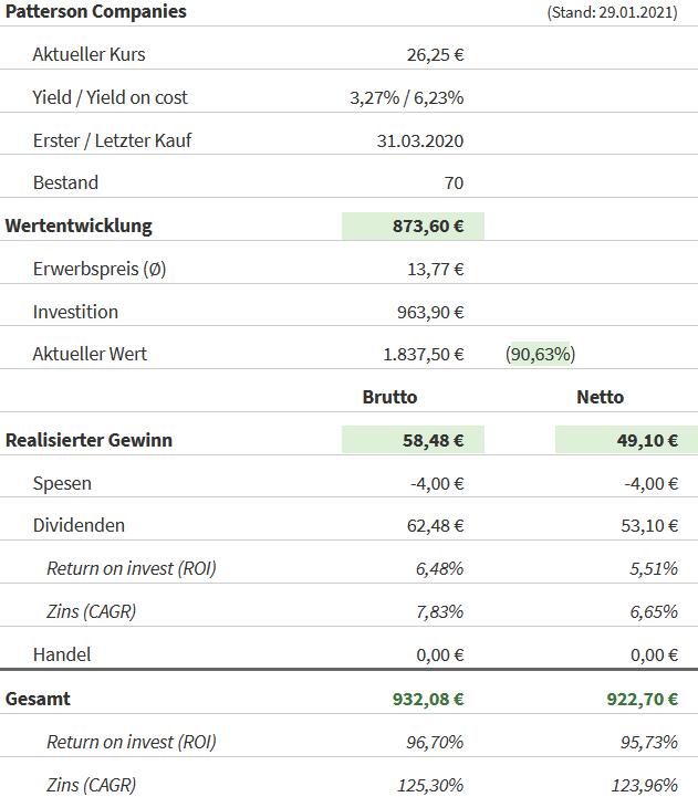 Snapshot Patterson Companies Aktie (Stand: 29.01.2021)