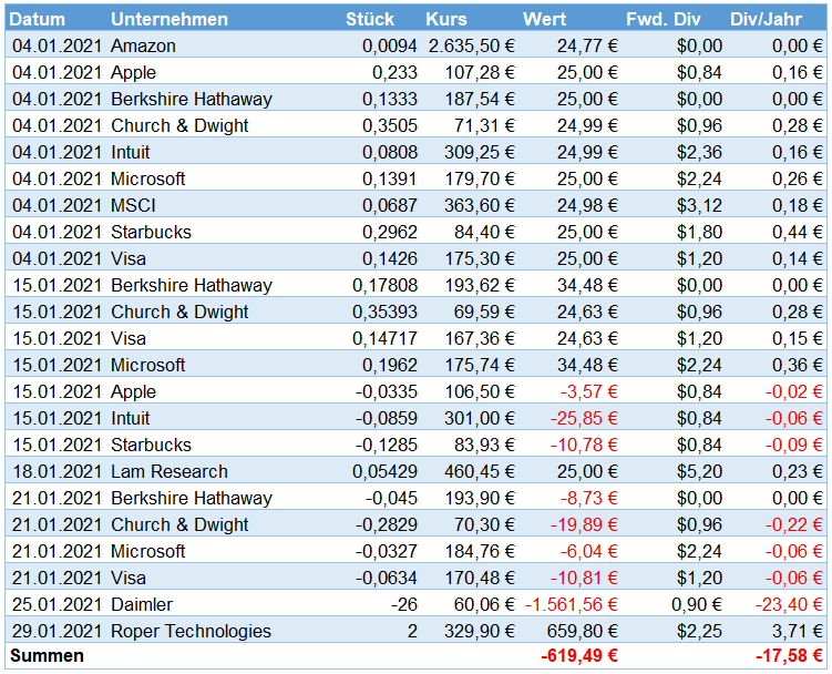 Aktienkäufe im Januar 2021