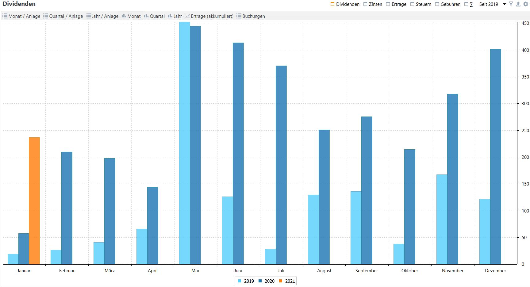 Passives Einkommen aus Dividenden im Jahresvergleich (Stand: 31.01.2021)