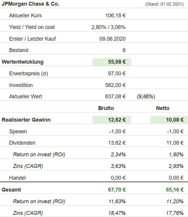 Snapshot JPMorgan Chase Aktie (Stand: 01.02.2021)
