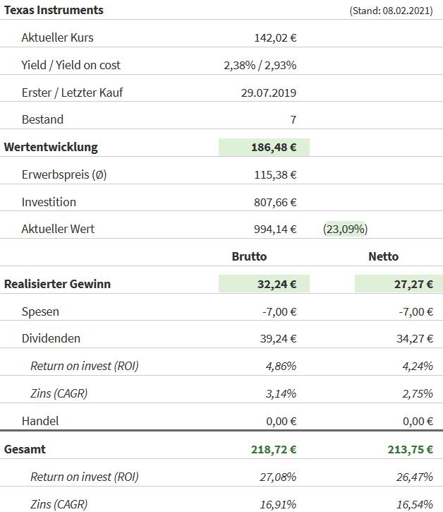 Snapshot Texas Instruments Aktie (Stand: 08.02.2021)