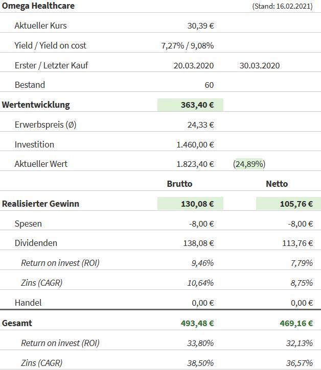 Snapshot Omega Healthcare Investors Aktie (Stand: 16.02.2021)