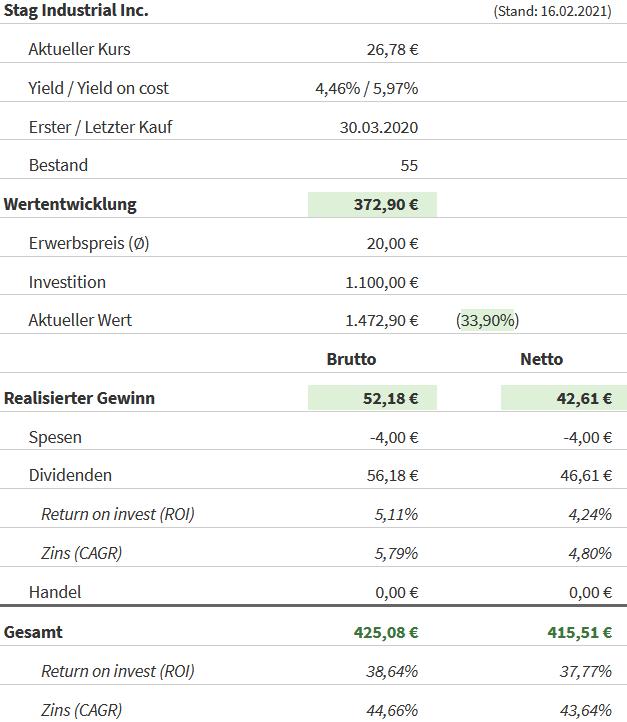 Snapshot STAG Industrial Aktie (Stand: 16.02.2021)