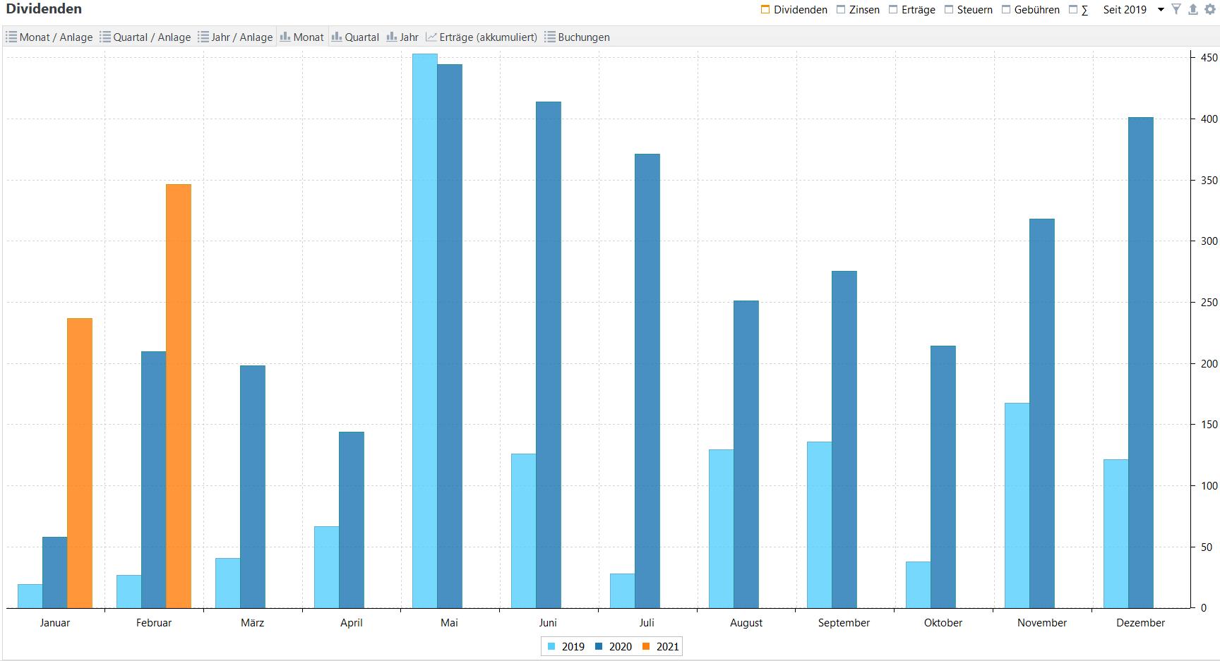 Passives Einkommen aus Dividenden im Jahresvergleich (Stand: 28.02.2021)